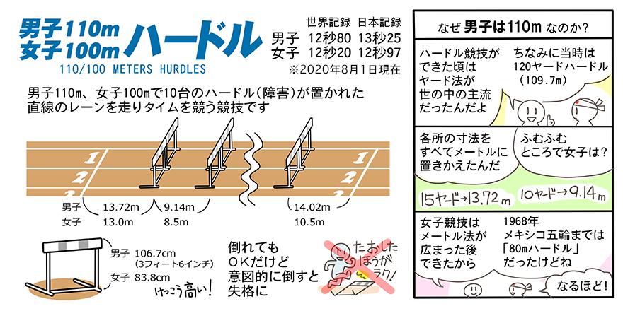 110mハードルのルール